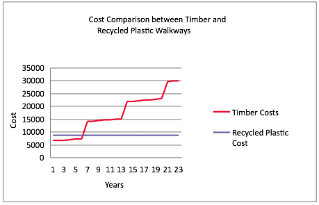 Wrap Recycled Plastic Vs Wood Cost Comparison Study