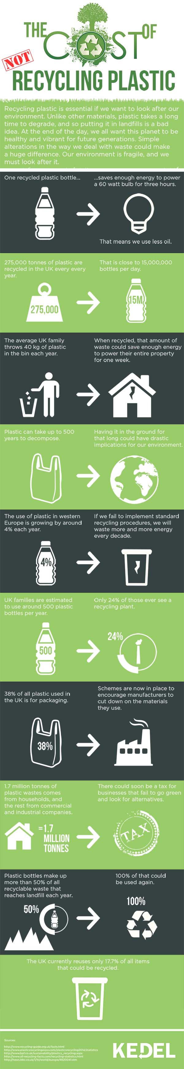 Teaching the Importance of Recycling Waste Plastic - The Facts